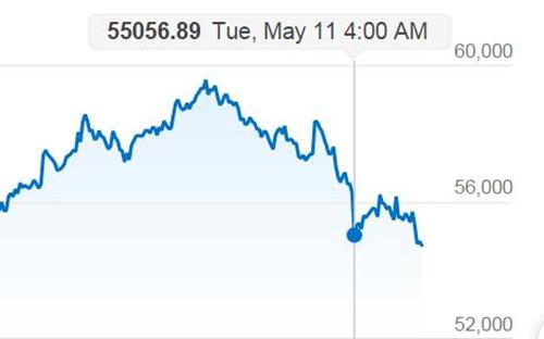 比特币价格凌晨突发大跳水 4小时下跌近3300美元