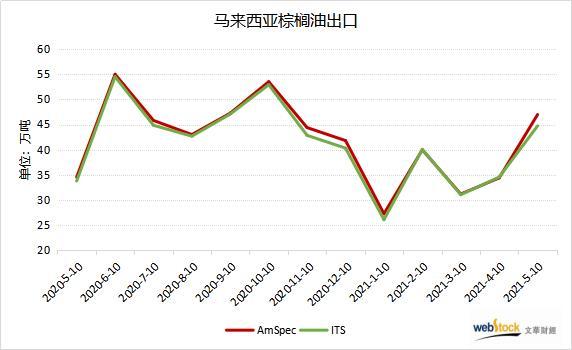 马棕出口两连增 刷新七个月高位