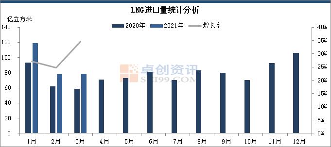2021年3月中国天然气进口量同比增长26.07%