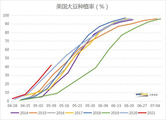 美豆播种进展飞速 几乎较五年均值翻倍