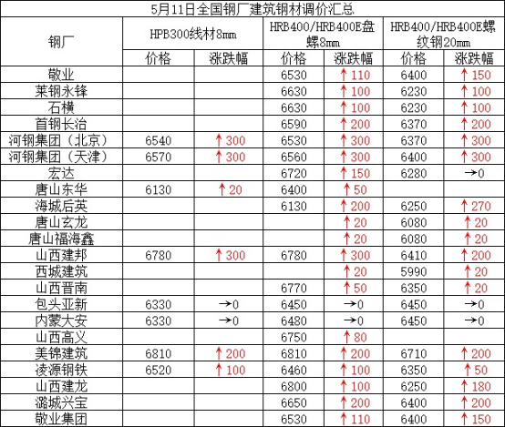 兰格建筑钢材日盘点(5.11):价格持续上涨 市场成交偏弱