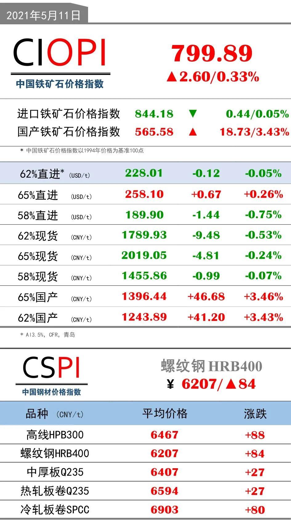 5月11日OPI 62%直进:228.01(-0.12/-0.05%)