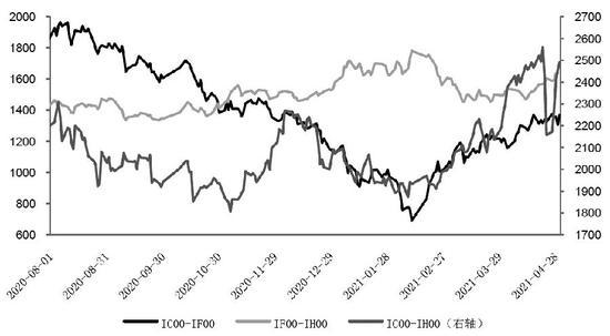"""股指单边做多仍需谨慎 市场担忧美联储""""随时变脸"""""""
