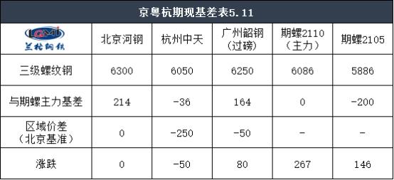 收评:11日京粤杭螺线钢市联播