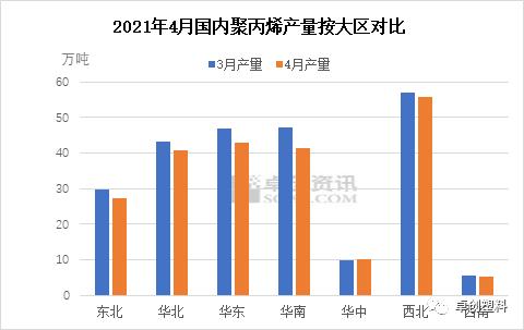 2021年4月国内聚丙烯产量简析