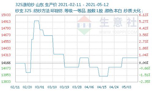 生意社:短纤价环比上涨 纯涤纱报价基本稳定