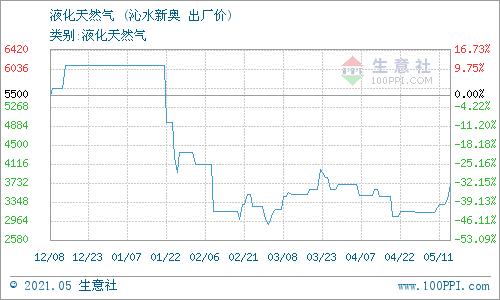生意社:5月12日山西沁水天然气价格动态