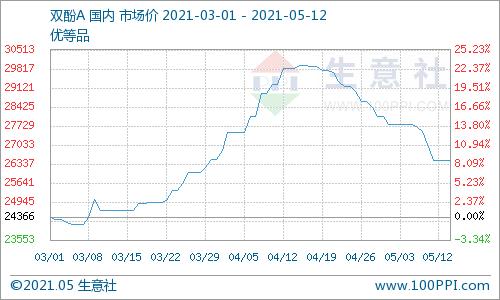 生意社:5月12日华东地区双酚A市场平稳