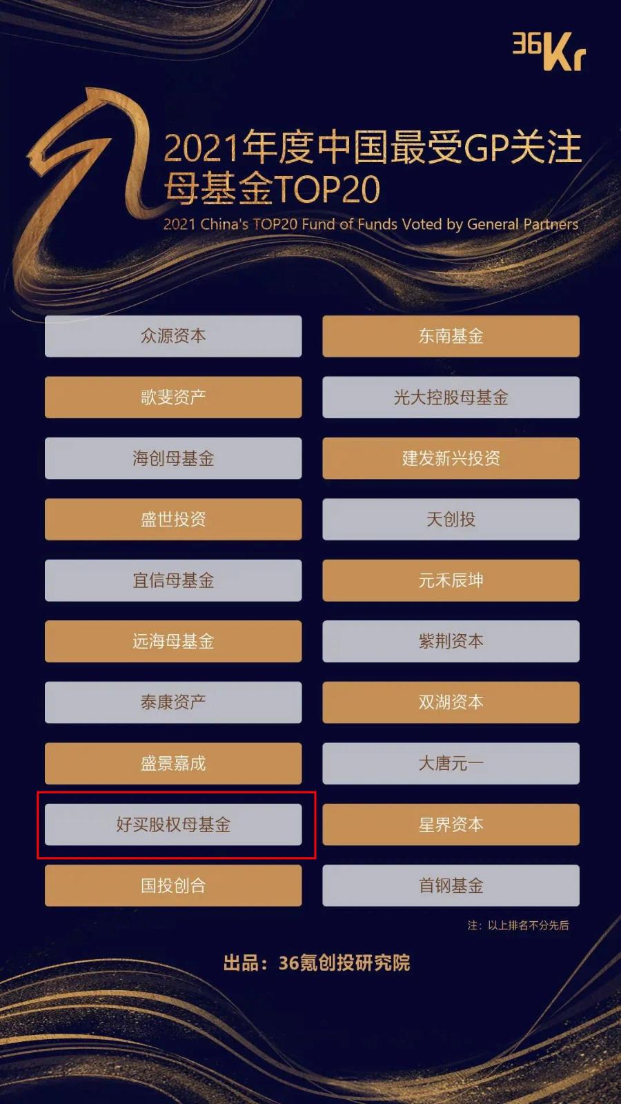 好买母基金荣膺「2021年度中国最受GP关注母基金TOP20」!