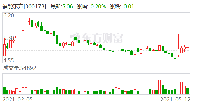福能东方:股东雷万春减持计划完成 减持股份约424万股
