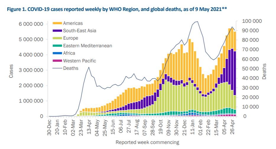 世卫组织:上周全球一半新增新冠肺炎确诊病例来自印度