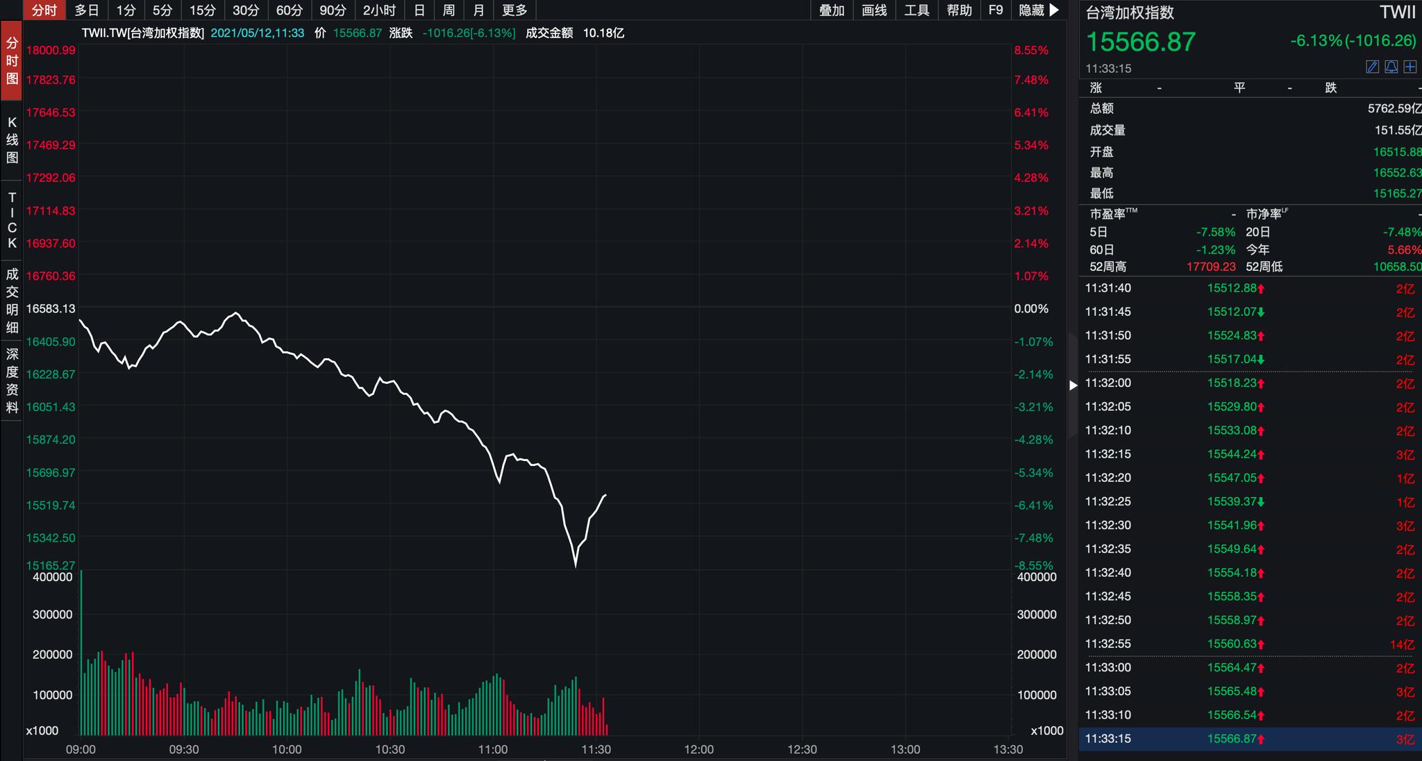中国台湾加权指数日内重挫8%!2个交易日一度暴跌超2000点