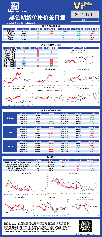 Mysteel:黑色期货价格价差日报2021年05月13日