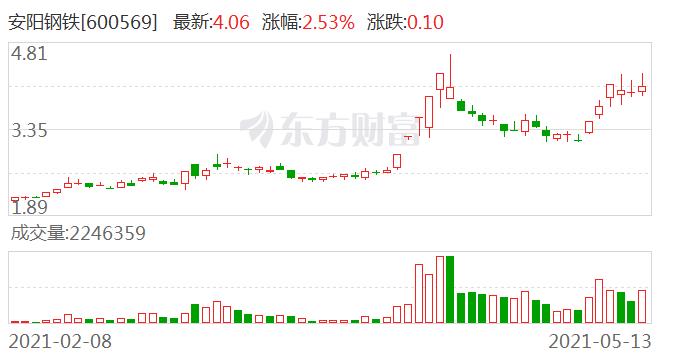 河南最大钢铁集团混改启动 这家世界500强企业或成控股股东!