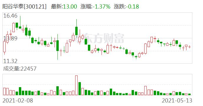 阳谷华泰:王传华解除质押760万股