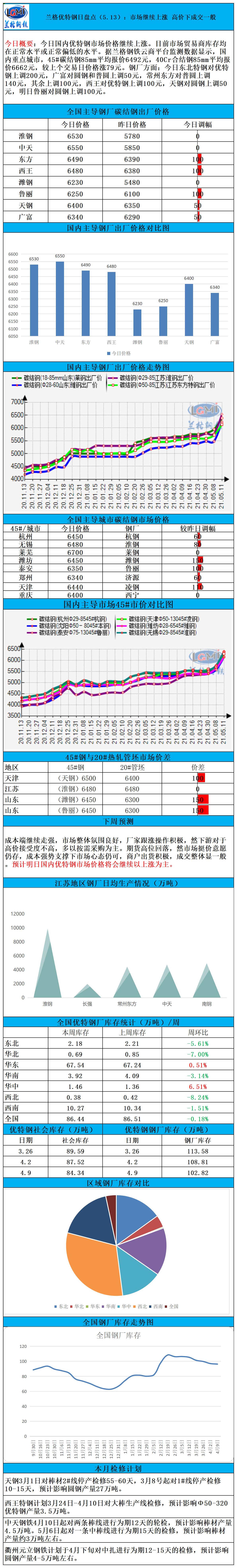 兰格优特钢日盘点(5.13):市场继续上涨 高价下成交一般