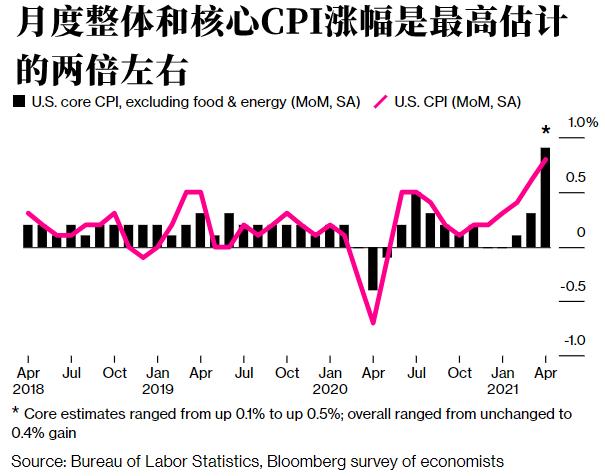 """对两大数据的预测接连出问题 经济学家们直接""""懵""""了"""