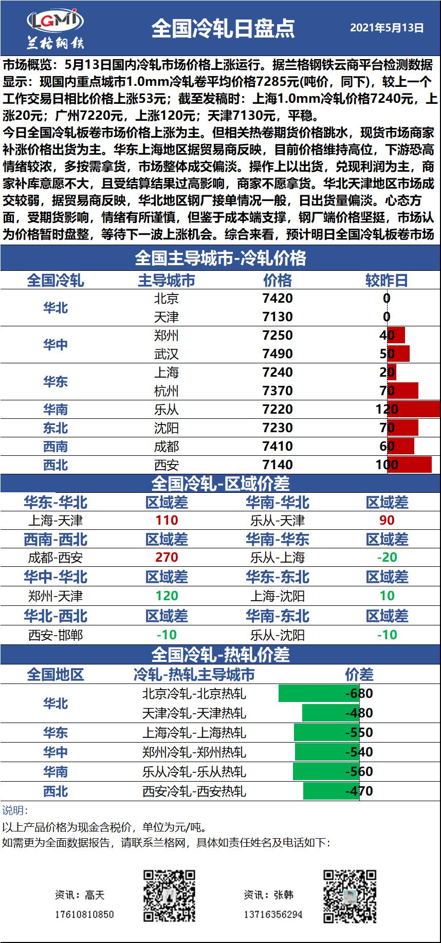 兰格冷轧板卷日盘点(5.13):价格继续上行 市场成交清淡