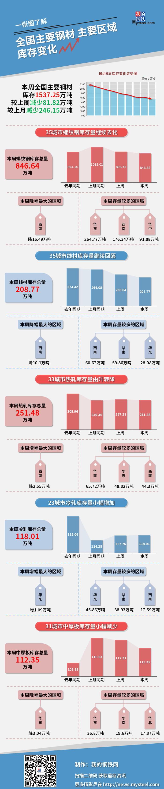 图说 | 本周钢材社会库存减少81.82万吨(5月7日—5月13日)