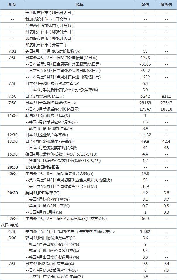 美国PPI将出炉 今日经济数据发布时间表
