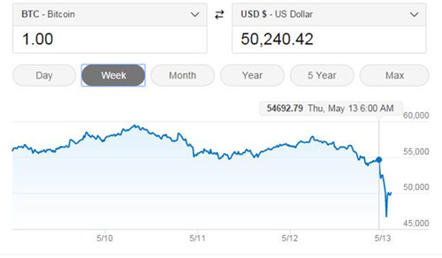 比特币价格今早再度大跳水 一度跌至4.66万美元