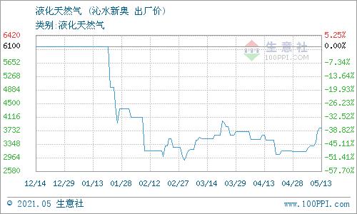 生意社:5月14日山西沁水天然气价格动态