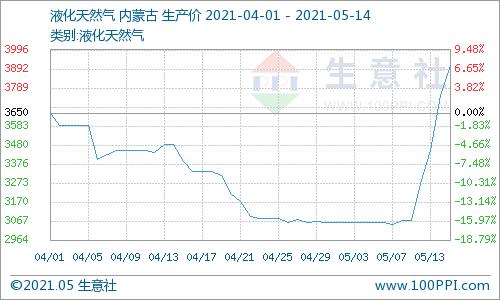 生意社:液化天然气直线式上涨 七天涨约28%