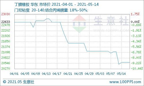 生意社:丁腈橡胶市场行情反弹微弱(5.10-5.14)