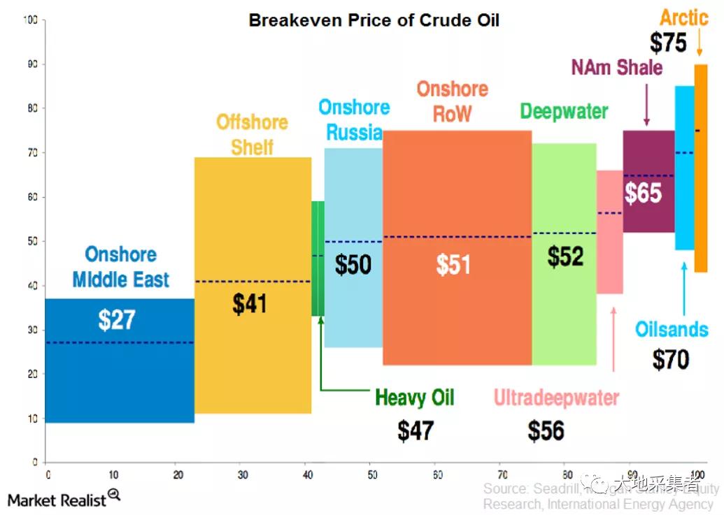 油气价格的波动是怎么影响OPEC+各国财政盈亏的?