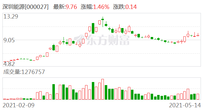 深圳能源:由于第四季度计提职工薪酬、部分公司发生检修、燃料价格上涨等 成本费用增加较多