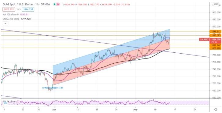 两张图暗示:金价短期前景看涨、长期恐仍有暴跌空间 投资者该如何获利了结?