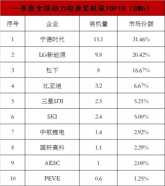 """中国动力电池""""四大天王"""":拿下全球超43%的市场!"""