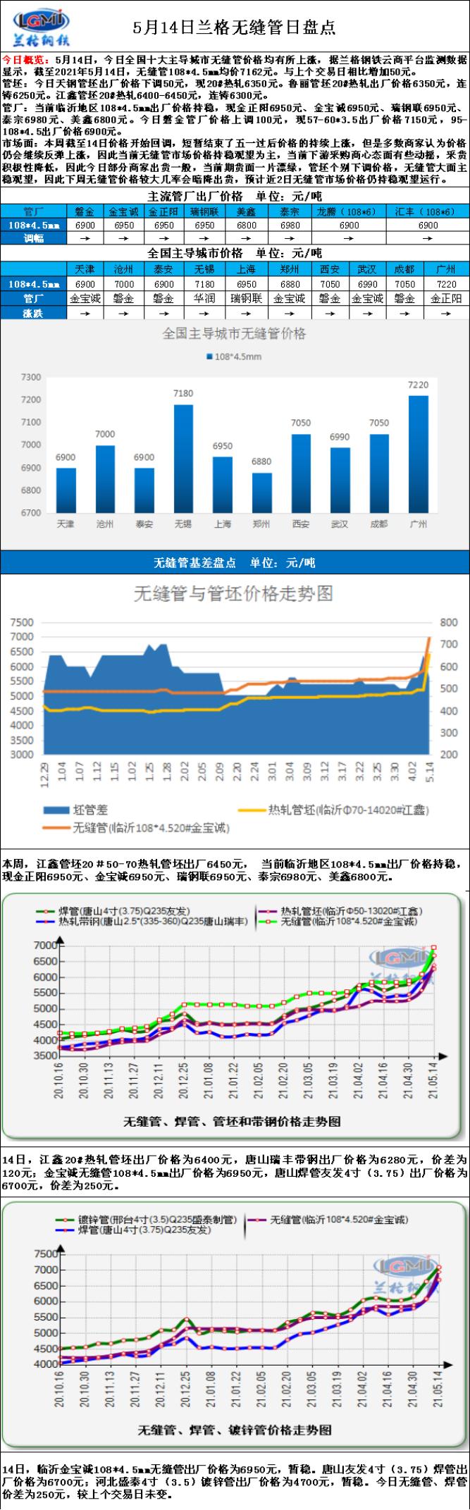 兰格无缝钢管日盘点:(5.11-5.14):无缝管市场需求一般   下游恐高心态较重