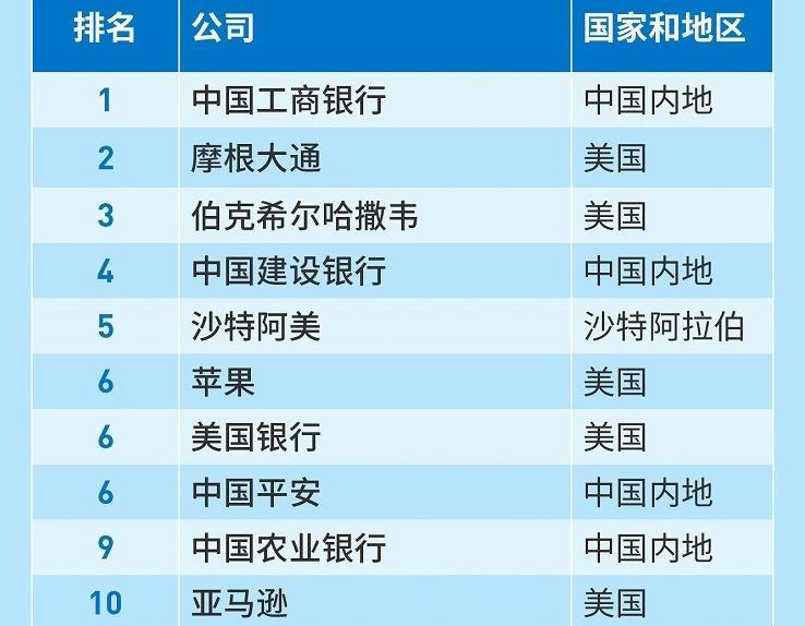 福布斯全球巨星排行榜_2021年福布斯全球企业排行榜TOP500