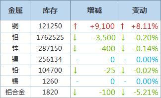 LME铜库存增加9,100吨,基本金属仓储总库存一览