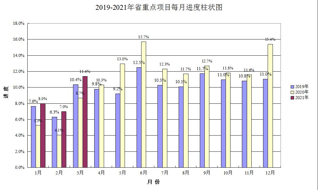 广东:一季度重点项目完成投资约2111亿元