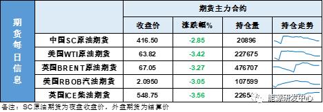 纪录日!油价近一个月最大跌幅!原油多头怂了?