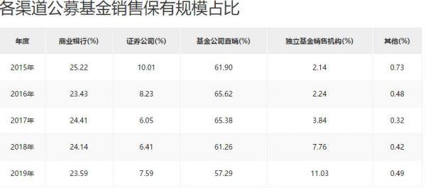 公募基金销售实力首度起底:13家保有规模超千亿 独立销售机构涨势强劲(榜单)