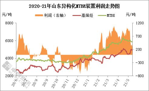 原料涨势明显 MTBE装置盈利能力下降