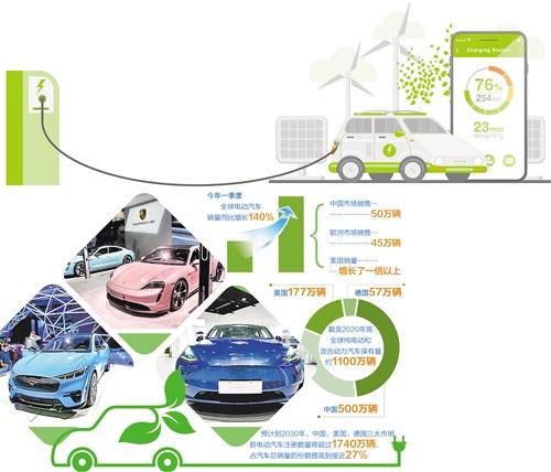世界电动汽车市场风起云涌
