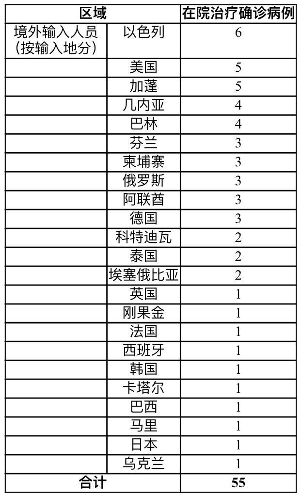 上海14日新增3例境外输入新冠肺炎确诊病例
