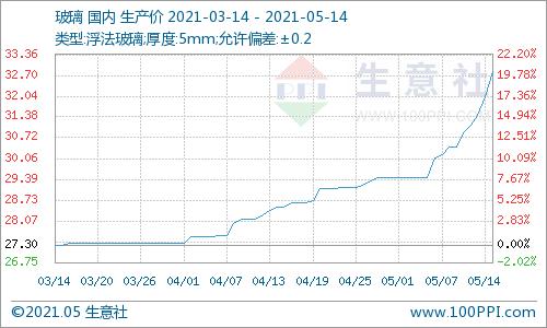 生意社:市场交投较好 玻璃价格上涨