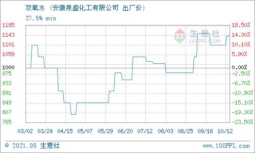 生意社:5月17日安徽泉盛化工双氧水产销动态