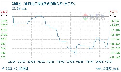 生意社:5月17日鲁西化工双氧水价格行情