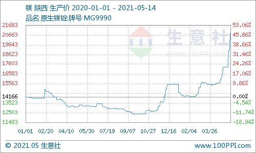 生意社:5月镁锭每吨价格大涨4000-5000元 创近9年新高
