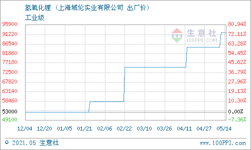 生意社:5月17日上海域伦氢氧化锂价格动态