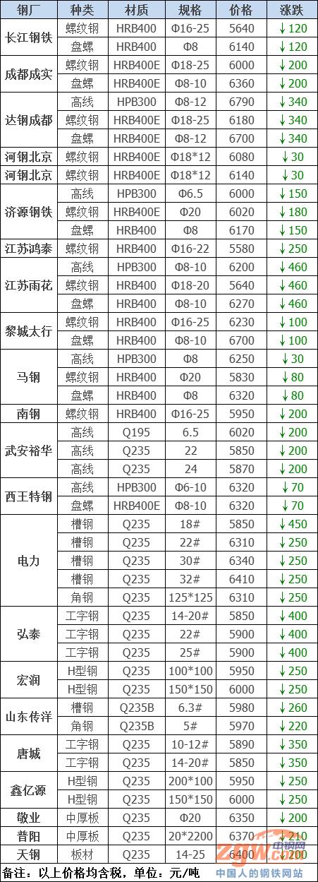 调价:跌460!涨900!23家钢厂最新调价!