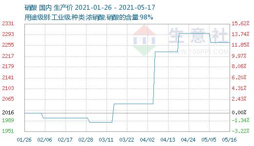 生意社:本周硝酸价格稳定(5.10-5.14)