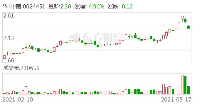 *ST中南(002445)龙虎榜数据(05-17)