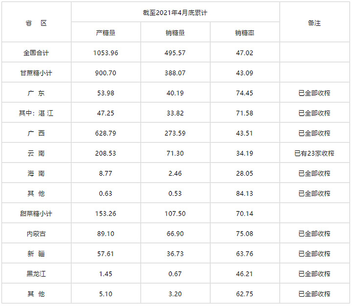 截至4月底新疆食糖产销率64%